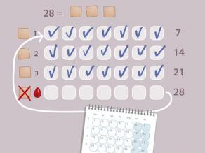 Mbajeni ngjitësin për 7 ditë (1 javë). Hiqni ngjitësin. Aplikoni një të ri në javën e 2-të dhe të 3-të. Në javën e 4-t ju nuk përdorni një ngjitës. Këtë javë cikli juaj menstrual do fillojë. Pas 7 ditësh (1 jave) aplikoni një ngjitës të ri, edhe nëse ju ende keni gjakderdhje.